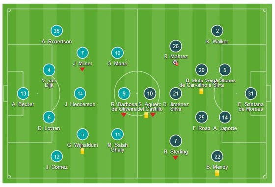Liverpool - Man City 0-0: Hòa kịch tính, Mahrez bỏ lỡ phạt đền ảnh 1