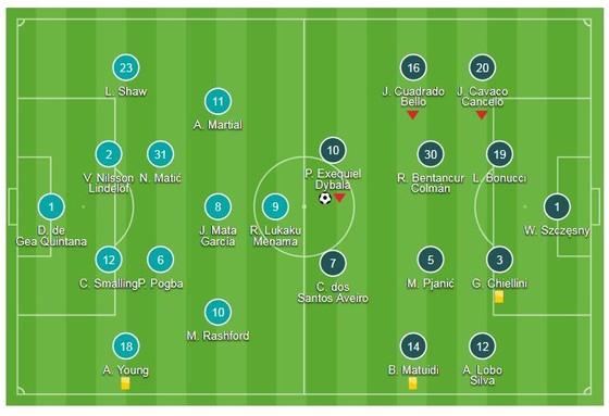 Man United - Juventus 0-1: Ronaldo, Dybala gieo sầu Mourinho ảnh 1