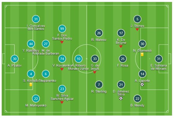 Shakhtar Donetsk - Man City 0-3: David Silva, Laporte, Bernando Silva mở hội 3 sao ảnh 1