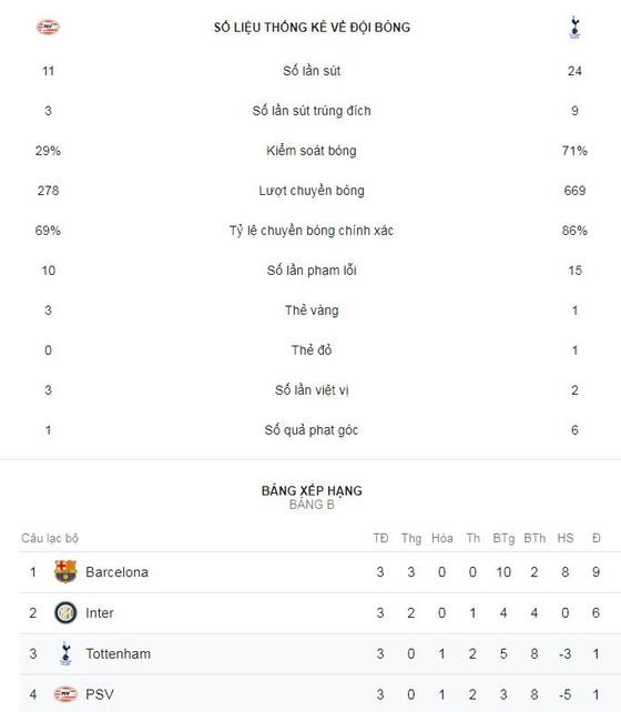 PSV Eindhoven - Tottenham 2-2: Harry Kane, Son Heung Min chật vật đi tiếp ảnh 2