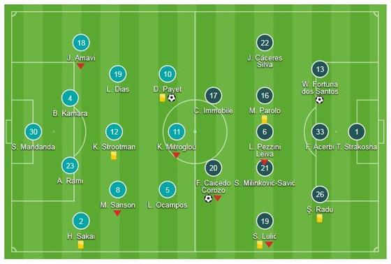 Marseille - Lazio 1-3: Wallace, Felipe Caicedo, Adam Maruic tỏa sáng ảnh 1