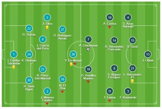 Leganes - Atletico 1-1: Griezmann ghi bàn, Carrillo cầm chân HLV Simeone ảnh 1