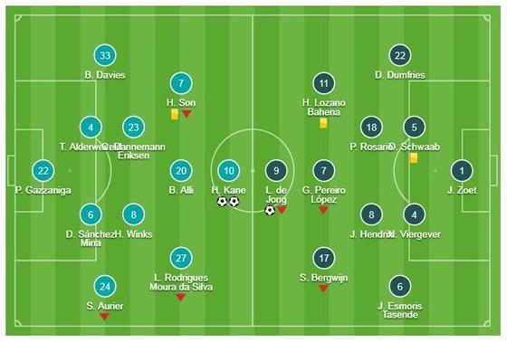 Tottenham - PSV Eindhoven 2-1: Harry Kane tỏa sáng, HLV Pochettino níu kéo hy vọng ảnh 1