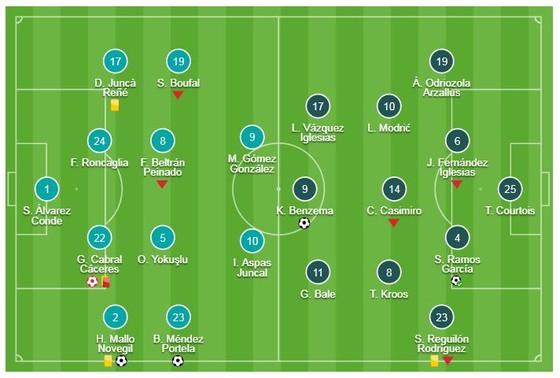 Celta Vigo - Real 2-4: Cabral phản lưới, Benzema, Ramos, Ceballos cùng tỏa sáng ảnh 1