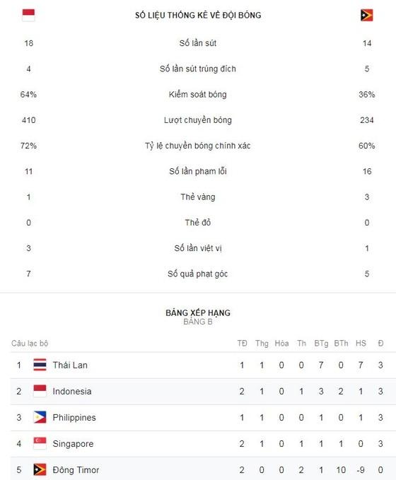 Indonesia - Timor Leste 3-1: Fathier, Lilipaly, Beto giúp chủ nhà ngược dòng chiến thắng ảnh 2