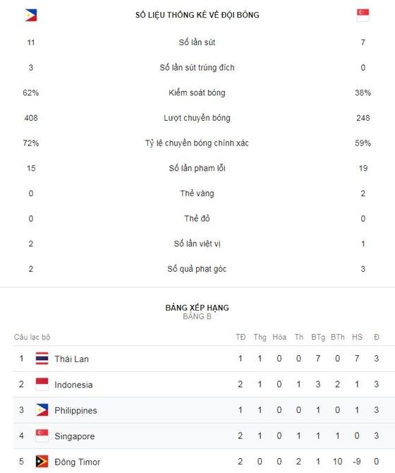 Philippines - Singapore 1-0: Patrick Reichelt ghi bàn, HLV Sven-Goran Eriksson ra mắt hoàn hảo ảnh 2