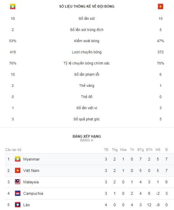Myanmar - Việt Nam 0-0: Văn Toàn kém may, thầy trò HLV Park Hang Seo hòa tiếc nuối ảnh 1