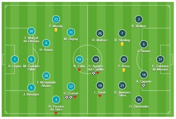 Lyon - Man City 2-2: Cornet lập cú đúp, Laporte, Aguero tỏa sáng níu chân chủ nhà ảnh 1