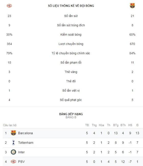 PSV Eindhoven - Barcelona 1-2: Messi, Pique loại PSV ảnh 2