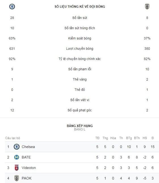 Chelsea - PAOK 4-0: Giroud lập cú đúp, Hudson-Odoi, Morata cũng góp công ảnh 2