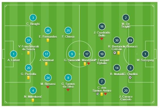 Fiorentina - Juventus 0-3: Bentancur, Chiellini ghi bàn, Ronaldo chốt sổ chiến thắng ảnh 1