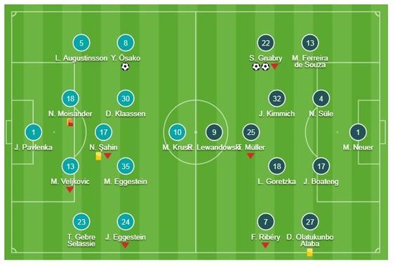 Bremen - Bayern Munich 1-2: Gnabry xuất thần lập cú đúp ảnh 1