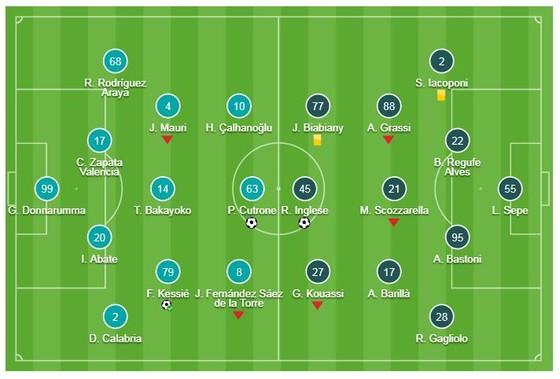 AC Milan - Parma 2-1: Cutrone, Kessie tỏa sáng giành 3 điểm quý giá ảnh 1