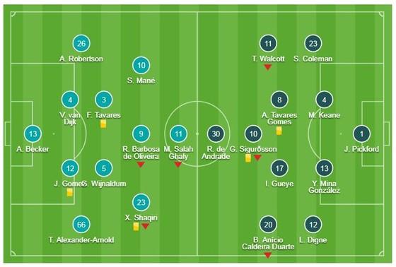 Liverpool - Everton 1-0: Divock Origi lập công, Jurgen Klopp thắng phút 90+6' ảnh 1