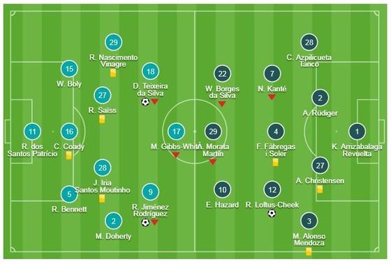 Wolverhampton - Chelsea 2-1: Raul, Diogo Jota xuất thần khiến HLV Sarri bỏ giấc mơ vô địch ảnh 1