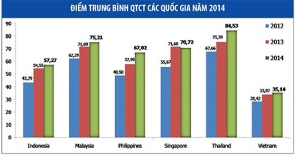 """Quản trị công ty ASEAN: Việt Nam """"đội sổ"""" ảnh 1"""