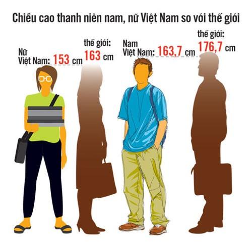 Vì sao thể trạng người Việt kém? ảnh 1