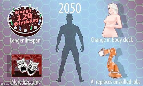Con người trông như thế nào sau 1.000 năm nữa? ảnh 2