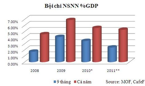 9 tháng bội chi NSNN bằng 2,4% GDP ảnh 2