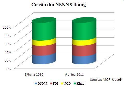 9 tháng bội chi NSNN bằng 2,4% GDP ảnh 1