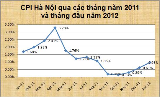 Hà Nội: CPI tháng 1 tăng 0,96% so tháng trước ảnh 2