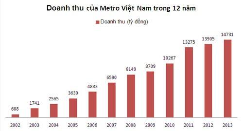 Metro chưa từng nộp thuế sau 12 năm ở VN ảnh 2