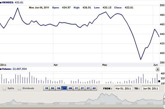 Nhận định thị trường chứng khoán ngày 7-6 ảnh 1