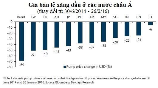 Giá xăng ở châu Á đã giảm bao nhiêu? ảnh 1