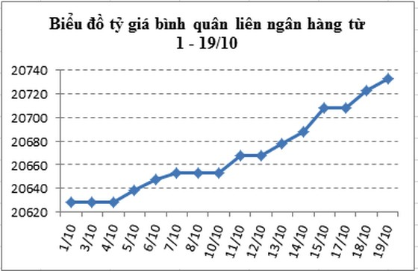 19-10: Tỷ giá liên ngân hàng tăng tiếp 10 đồng ảnh 1