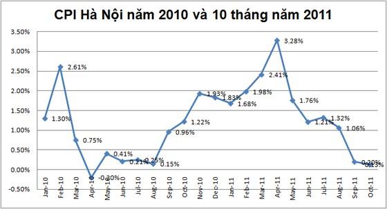 Hà Nội: CPI tháng 10 tăng 0,13% ảnh 1