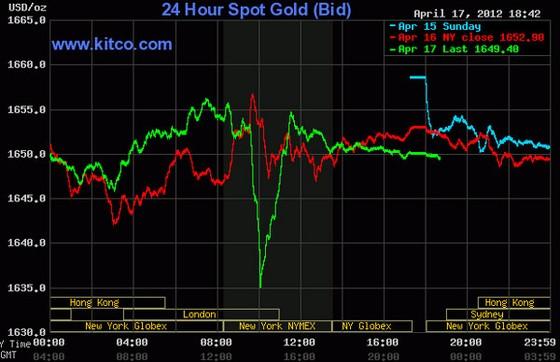 Giá vàng biến động dữ dội ảnh 1