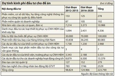 223.000 tỷ đồng hiện đại hóa Bộ GT-VT ảnh 1