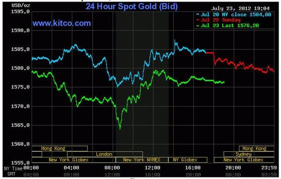Giá vàng tiếp tục giảm do lo ngại châu Âu ảnh 1