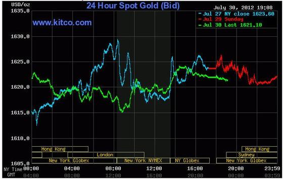 Giá vàng giảm trước động thái ECB và FED ảnh 1