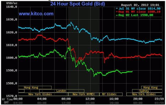Vàng giảm hơn 10USD sau tuyên bố của ECB ảnh 1