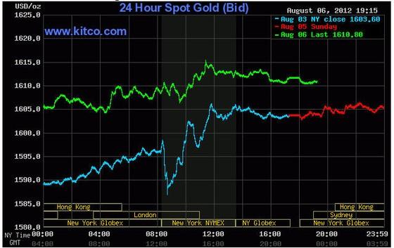 Giá vàng tăng lên trên 1.616USD/oz ảnh 1