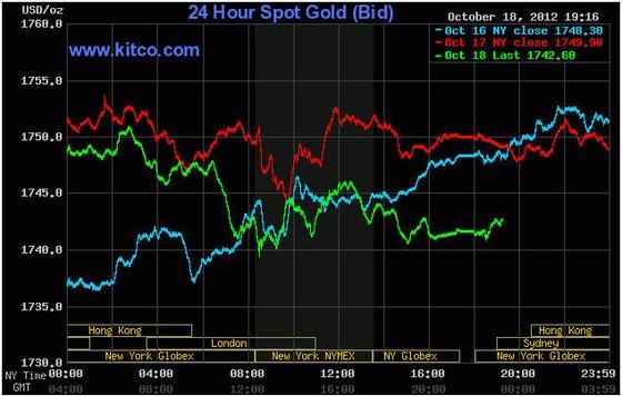 Giá vàng mất đà tăng trước cuộc họp châu Âu ảnh 1