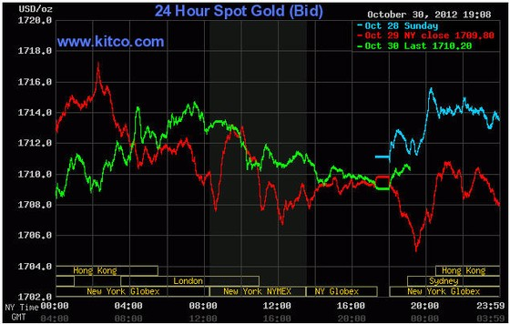 Giá vàng tăng nhẹ sau kích thích của BOJ ảnh 1