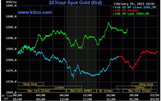 Giá vàng tăng lên trên 1.590 USD/oz ảnh 1