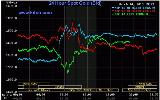 Giá vàng tăng nhẹ do USD giảm giá ảnh 1