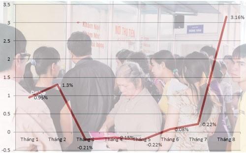 CPI tháng 8 Hà Nội tăng vọt vì dịch vụ y tế ảnh 1