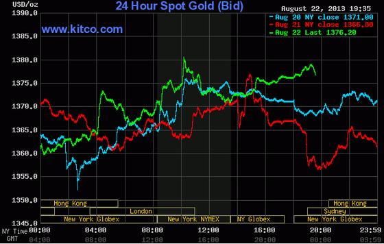 Giá vàng tăng lên 1.376 USD/oz ảnh 1