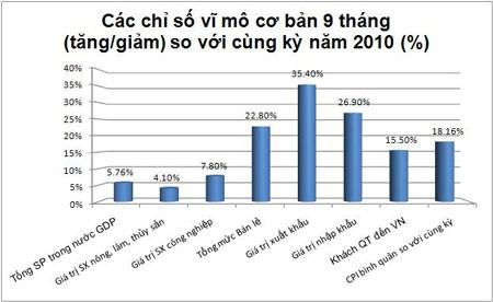 Các chỉ số vĩ mô cơ bản 9 tháng năm 2011 ảnh 1