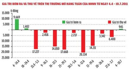 Lãi suất OMO giảm: Chính sách tiền tệ linh hoạt ảnh 1