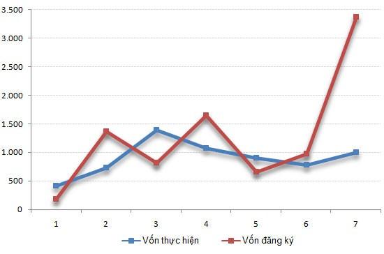 Tháng 7: Vốn FDI đột ngột tăng mạnh ảnh 1