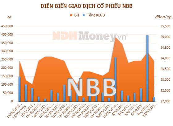 NBB sẽ phát hành 18 triệu cổ phiếu ảnh 1