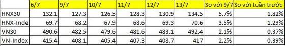 Tuần đầu ra mắt HNX30 tăng gấp 2 VN30 ảnh 2