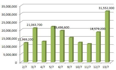 Tuần đầu ra mắt HNX30 tăng gấp 2 VN30 ảnh 5