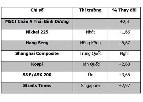 CK châu Á 6-10: Thị trường rực xanh ảnh 2