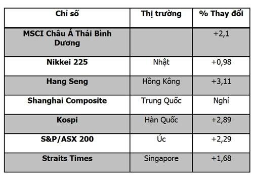 CK châu Á 7-10: Tăng mạnh nhất sau 2 năm ảnh 1